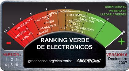 ranking-verde-de-electronicos.jpg