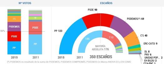 RESULTADO ELECCIONES-EL PAIS