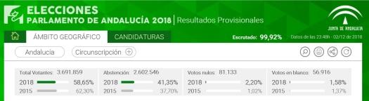 ELECCIONES ANDALUCIA 2018